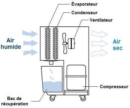 Déshumidificateur d'air Lille, Wasquehal